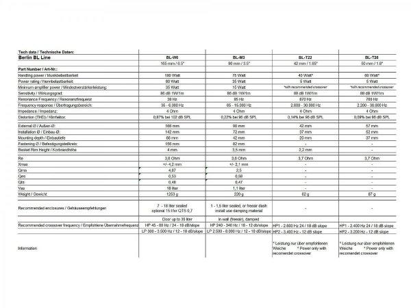 AudioCircle BL-T22 - głośniki wysokotonowe 22 mm