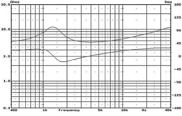 Swans TN28 - głośniki wysokotonowe