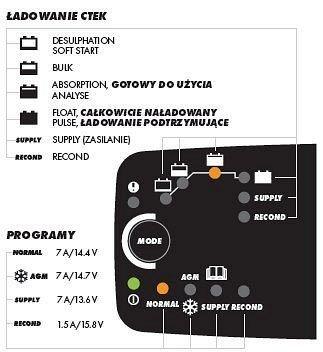 CTEK MXS-7.0 - ładowarka akumulatorów
