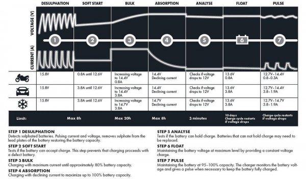 CTEK MXS-3.8 - ładowarka akumulatorów